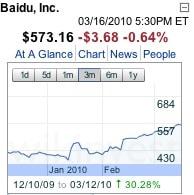 גרף הצמיחה של Baidu מאז תחילת המשבר עם גוגל