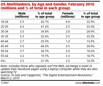 אחוזי השימוש בצפיה בטלויזיה יחד עם מחשב