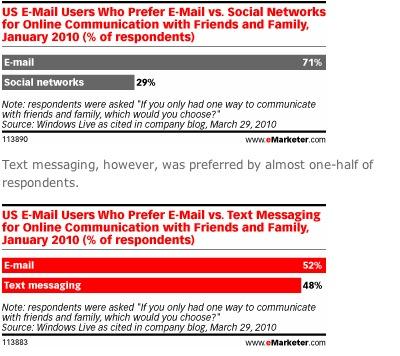 המחקר על מייל, מדיה חברתית והפקטור המפתיע: סמס