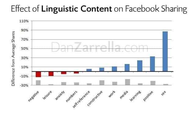 גרף שמתאר את העדפות המילים לחלוקה ברשת