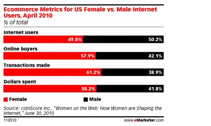 אחוזי הבזבוזים ברשת: נשים מול גברים