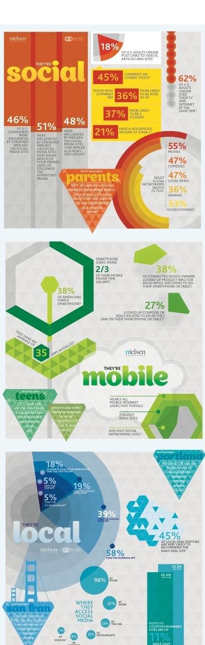nielsen-social-local-mobile11