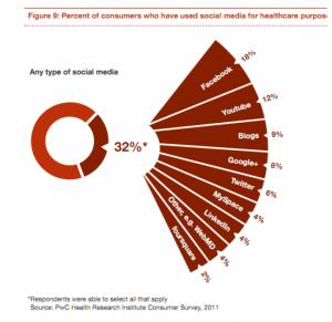 כוחה העולה של המדיה החברתית במערכת הבריאות