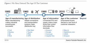 Age-of-Customer_forrester-donitza